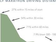Runner Trends Half Marathon Driving Distance imATHLETE