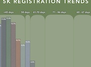 Registration patterns runners 5k 10k marathon